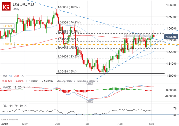 USDCAD Price Chart Technical Analysis September BOC Meeting Forecast