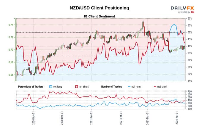 NZD/USD, NZD/JPY Key Levels with RBNZ on Tap
