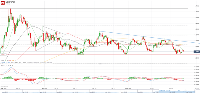 USD/CAD: triángulo descendente estrecha el rango en la consolidación del patrón