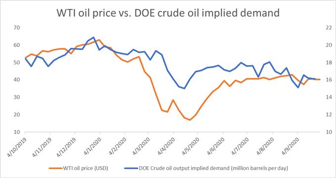 Previsione del prezzo del petrolio greggio: spinta da USD più deboli, scorte in calo