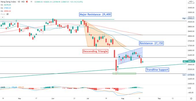 S&P 500, FOMC Dakikaları Daralmanın İşareti Olarak Düşüyor, Hang Seng Geri Dönebilir