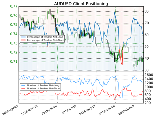 AUD Outperforms, WTI Back in Contango, CNY Slides - US Market Open