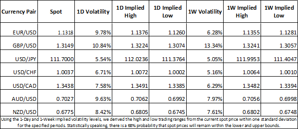 Currency market 1-day and 1-week implied volatility for EURUSD, GBPUSD, USDJPY, USDCAD, USDCHF, AUDUSD and NZDUSD