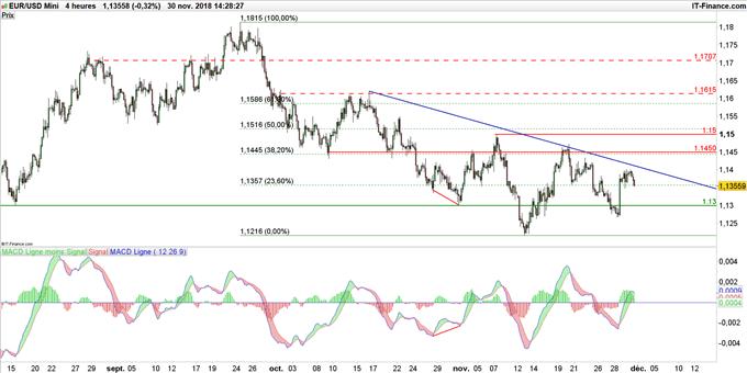 Cours de l'euro dollar en données journalières