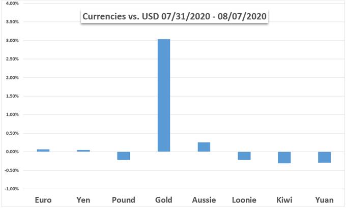 FX - Altın - USD