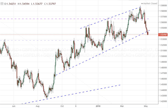 Why EUR/USD and GBP/AUD Qualify as Appealing Trade Opportunities