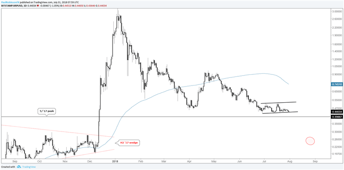 XRP/USD daily chart, still look for full erasing of late-2017 rally