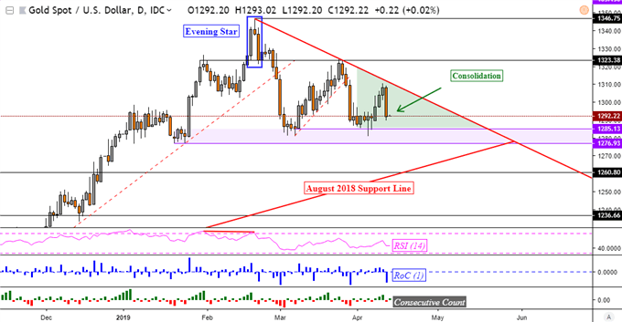 Gold Prices Failed to Break Resistance, USD Rose. NZD, AUD to Fall