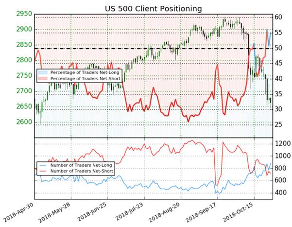 S&P 500 : le Sentiment des traders est indécis sur l'indice large de Wall Street