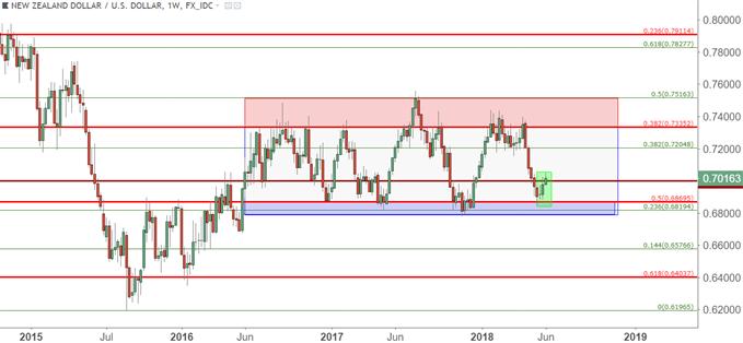 nzdusd NZD/USD Weekly Chart