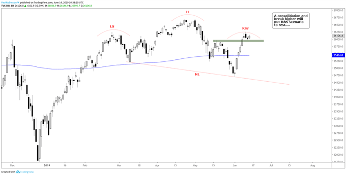 Dow Jones and S&P 500, Consolidate or Roll Over?