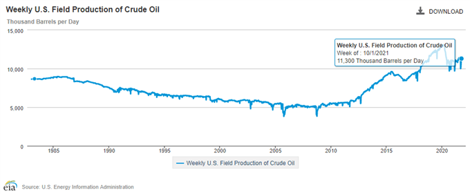 Petrol Fiyatı Rallisi, ABD Ham Petrol Üretimindeki Ilık Toparlanma Ortasında Sürecek
