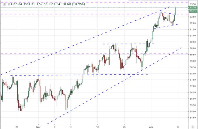 Crude 4hr Chart