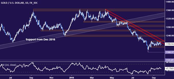 Giá vàng Nhìn vào cuộc họp chính sách của Fed về Catalyst Range Break