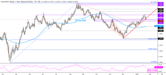 Australian Dollar Outlook: AUD/NZD May Fall After New Zealand CPI Surprise