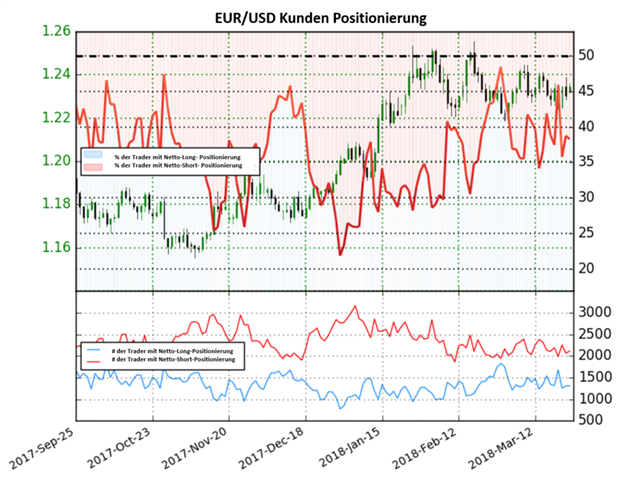 EUR/USD: Netto-Long-Positionen sinken um 13,3 % im Vergleich zur Vorwoche