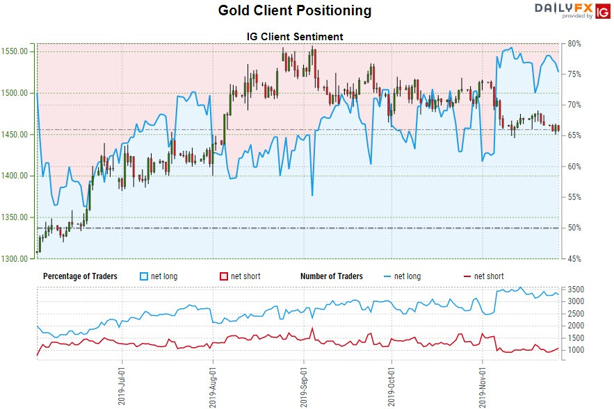 Gold Price Forecast: Is XAU/USD on the Verge of a Breakdown?