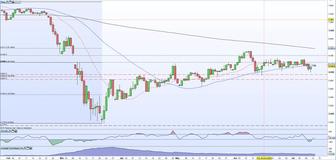 GBP/USD, EUR/GBP and FTSE 100 Outlooks - UK Weekly Webinar