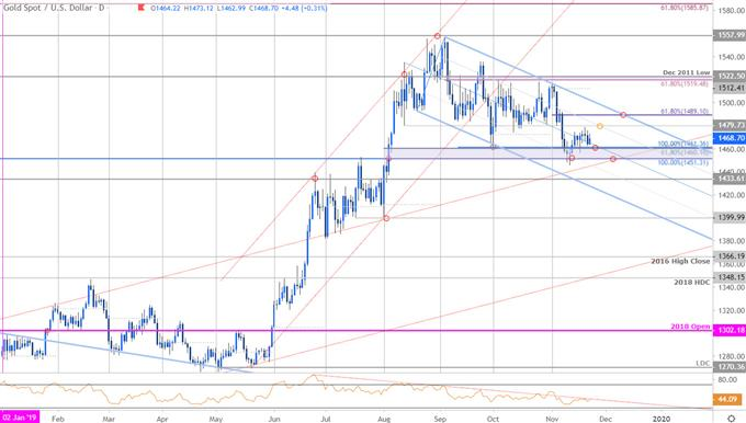 Gold Price Chart - XAU/USD Daily - GLD Trade Outlook - XAU Technical Forecast