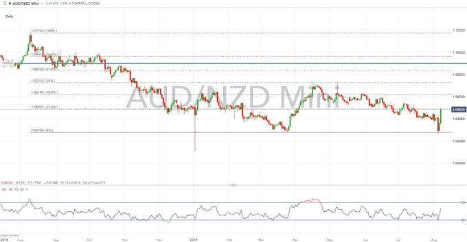 Tổng quan về phân tích kỹ thuật đô la New Zealand: Mức độ New Zealand / USD, AUD / NZD để xem