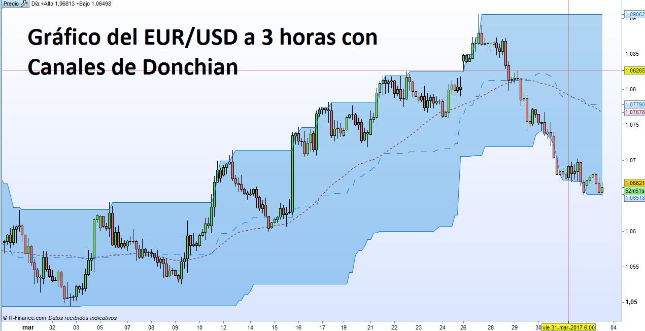 ISM Manufacturero de Estados Unidos: Trading en el EUR/USD.