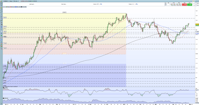 Euro Outlook - Q1 GDP Releases Hold the Key for the Next Move in EUR/USD