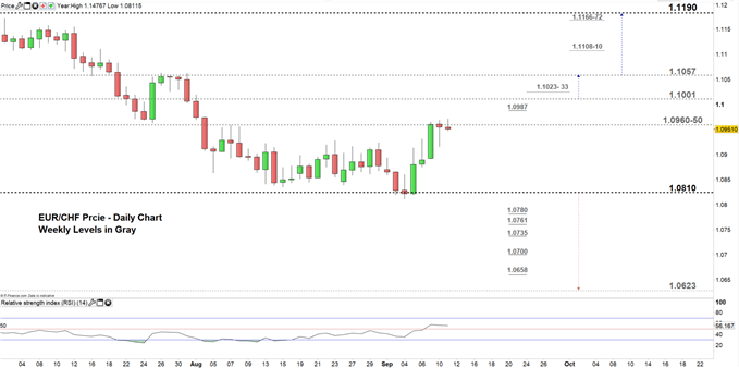 EURCHF price daily chart 11-09-19 Zoomed in