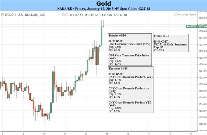Goldpreis anfällig nachdem Rally in den Widerstand läuft