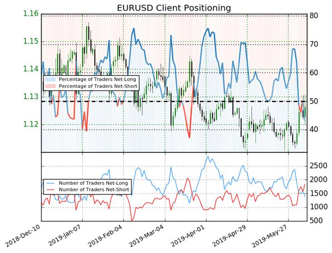 igcs, ig client sentiment index, igcs eurusd, eurusd price chart, eurusd price forecast, eurusd technical forecast