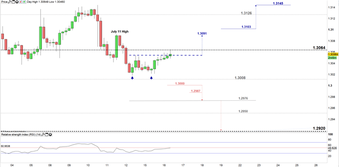 USD/CAD price four- hour chart 16-07-19
