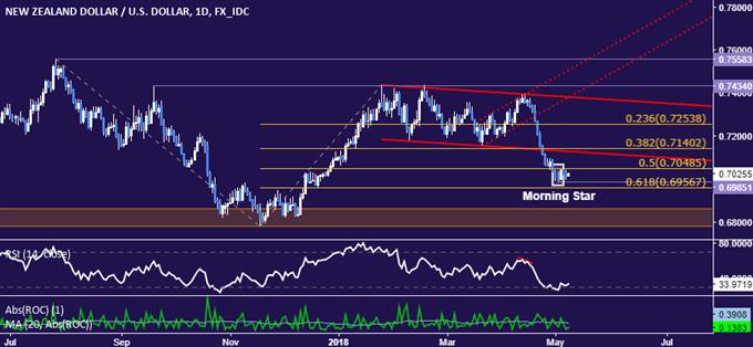 NZD/USD Technical Analysis: Bounce May Yield Short Trade Setup