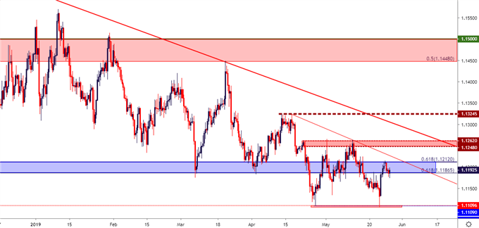 euro price, eurusd, eur/usd chart