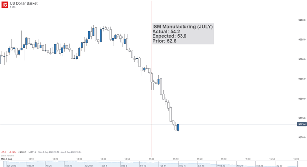 US Dollar chart ISM Manufacturing Reaction