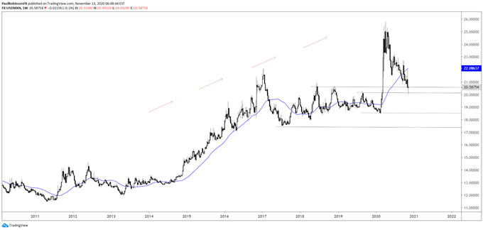 USD/MXN weekly chart