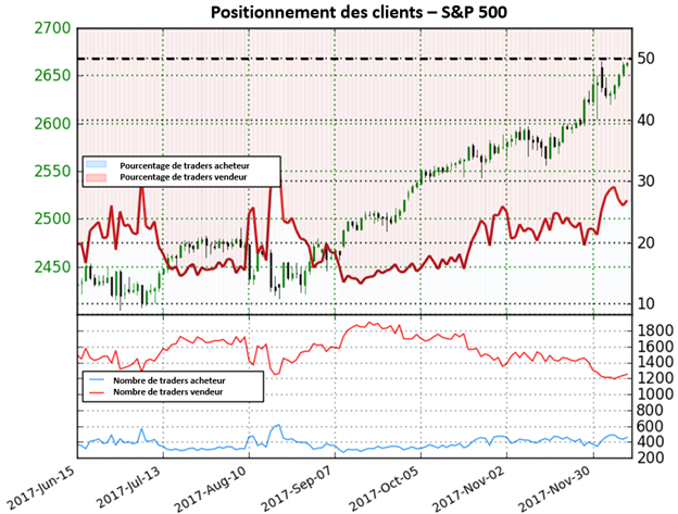 S&P 500: A des niveaux records, le sentiment fournit des signaux mitigés