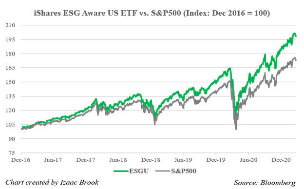 iShare ESG Aware US ETF and S&P 500