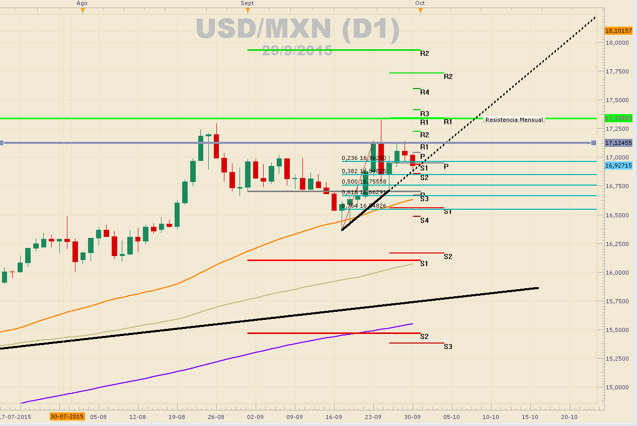 USDMXN respeta tendencia alcista de corto plazo ante debilidad del dólar.