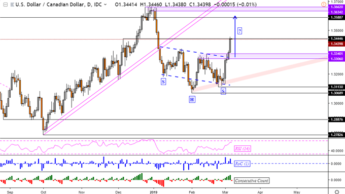 USDCAD May Extend Rise Post BoC, AUD/USD Eyes Australian Econ Data