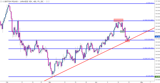 gbpjpy eight hour chart