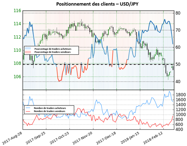 USD/JPY: Surperformance du dollar à venir pour la paire?