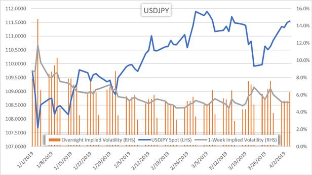 Spot USDJPY Price Chart and Implied Volatility