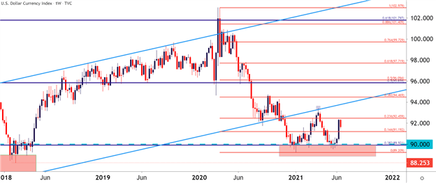 USD Q3 Technical Forecast: US Dollar Bears Take Their Swing but Come Up Short USD-Q3-Technical-Forecast-US-Dollar-Bears-Take-Their-Swing-but-Come-Up-Short_body_Picture_2