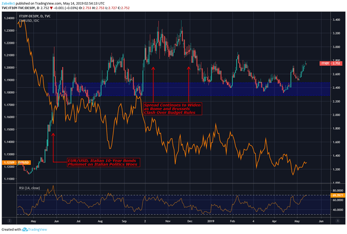 Chart showing EURUSD, spread on Italian and German 10-year bond yields