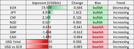Japanese Yen Bulls at 4yr Highs, Rising GBP Shorts to Fuel Brexit Deal Rally