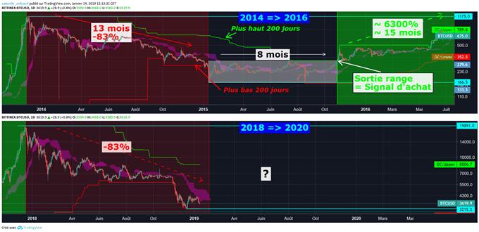 Analyse du cours du BTC/USD