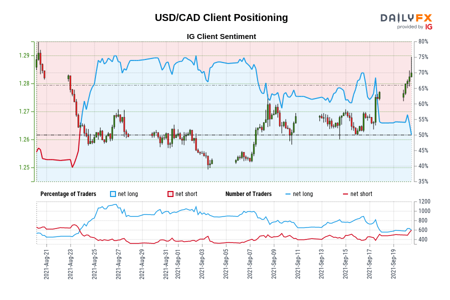USD/CAD IG Client Sentiment: Our data shows traders are now net-short USD/CAD for the first time since Aug 23, 2021 when USD/CAD traded near 1.27.