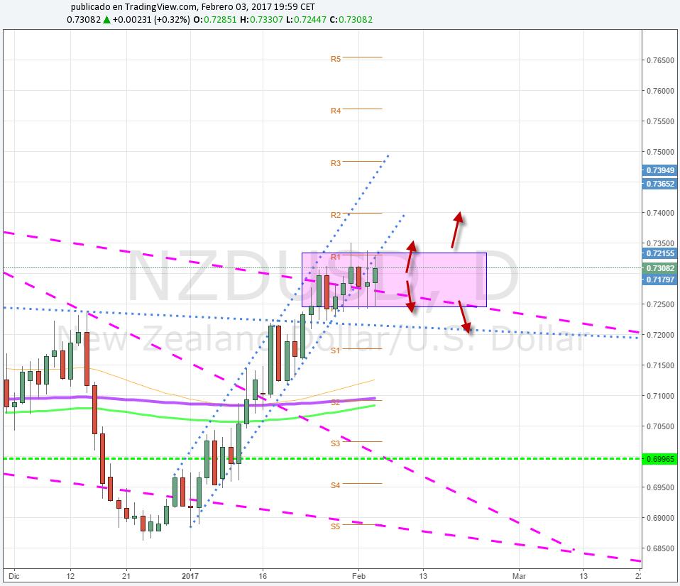 NZD / USD confirma ruptura de canal y consolida en torno a 0.7300 previa decisión de la RBNZ