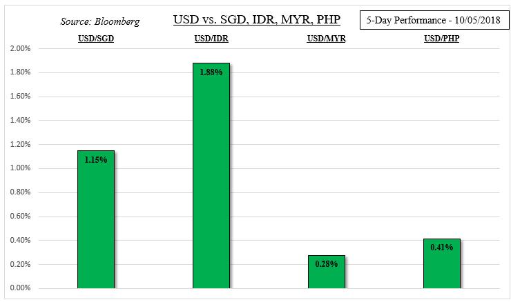 Singapore Dollar May Rise On Mas Emerging Markets Still At Risk