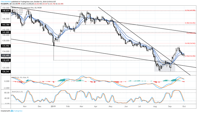 gbpjpy price, gbpjpy technical analysis, gbpjpy chart, gbpjpy price forecast, gbpjpy price chart, gbp to jpy, gbp rate, brexit latest, brexit talks, brexit