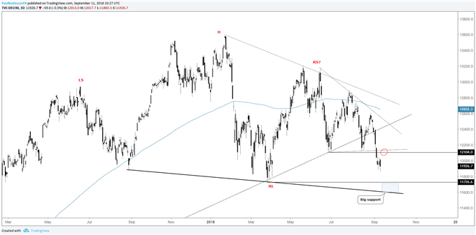 DAX daily chart, trading between levels, big support text looks next